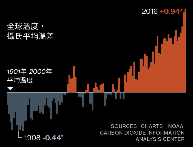國家地理雜誌第185期_氣候變遷