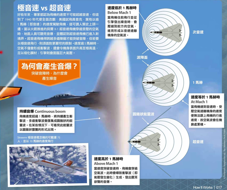 知識大圖解201706_極音速飛機