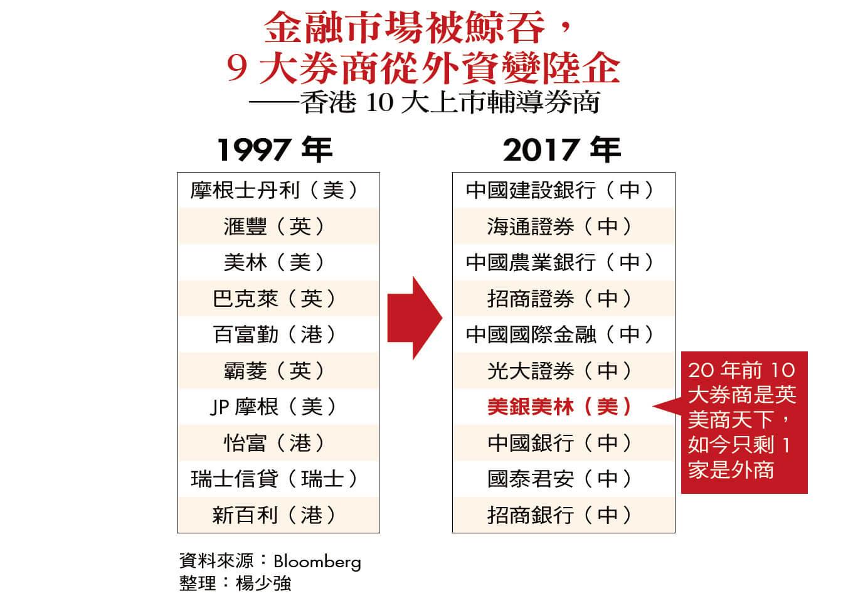 商業周刊第1546期_香港