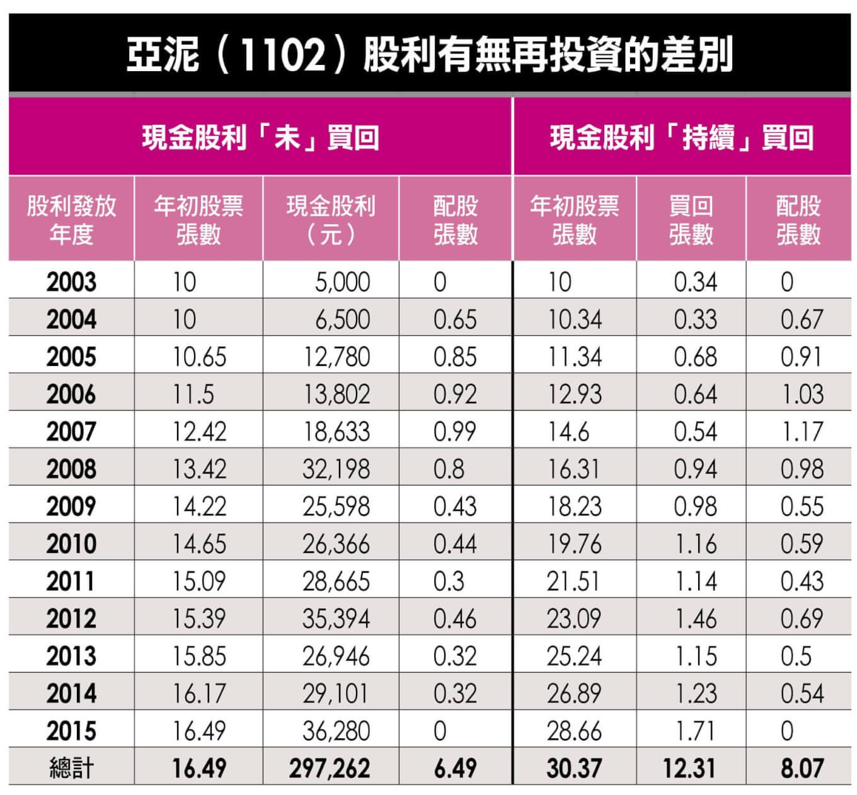 MONEY錢:存股必勝秘技2017修訂版