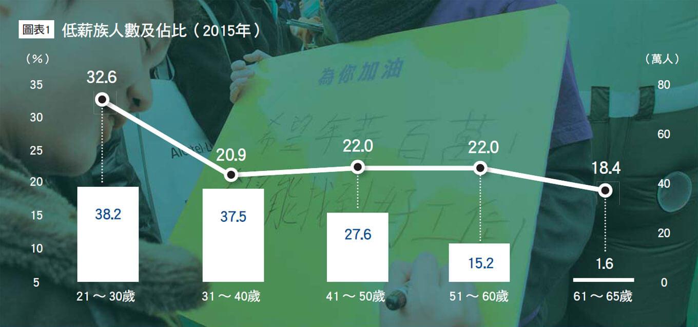 Cheers快樂工作人雜誌204期_青貧