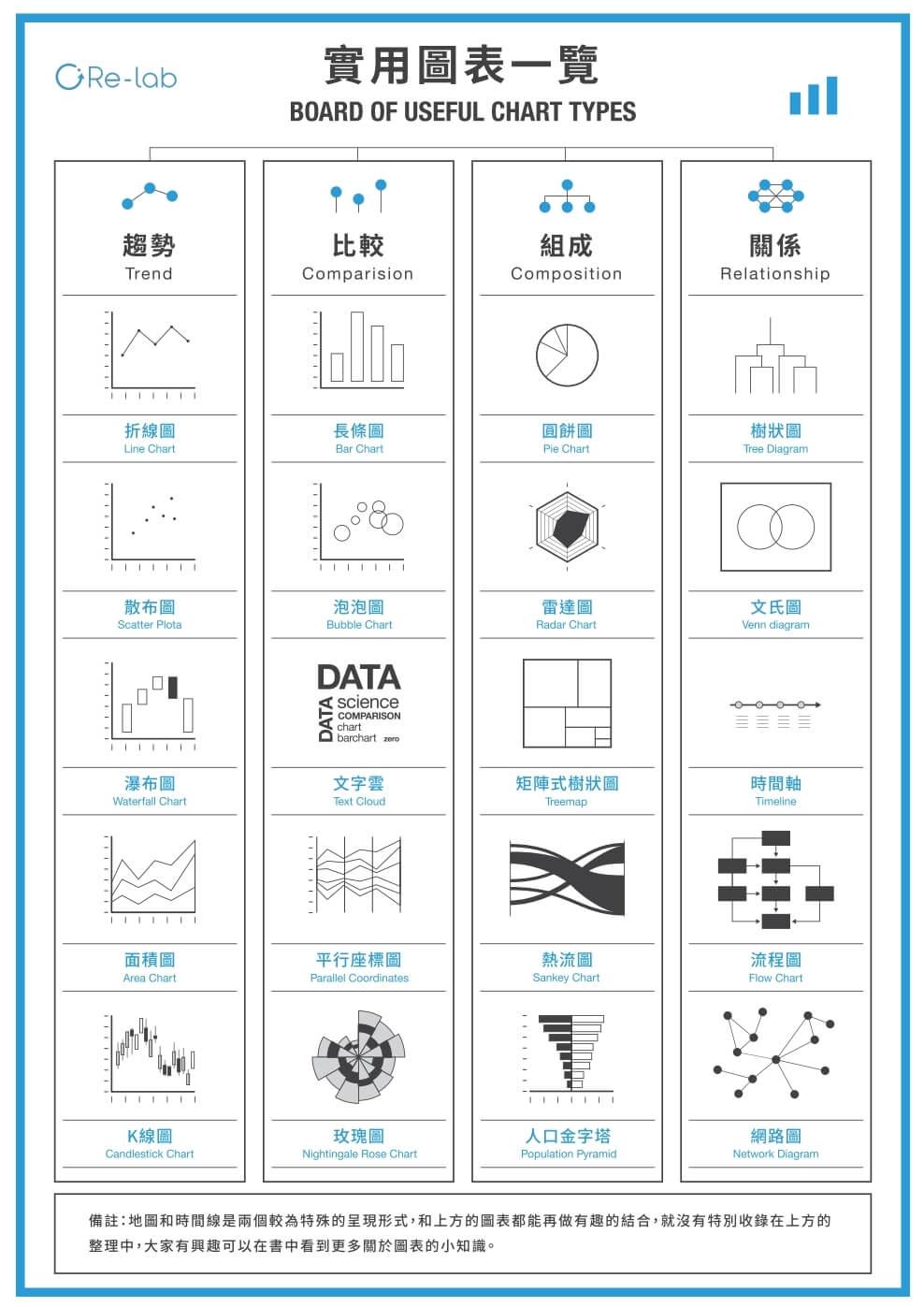 人人都能上手的資訊圖表設計術