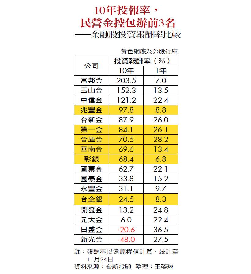 商業周刊第1568期_存股族