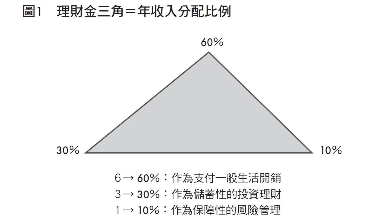 活用理財金三角